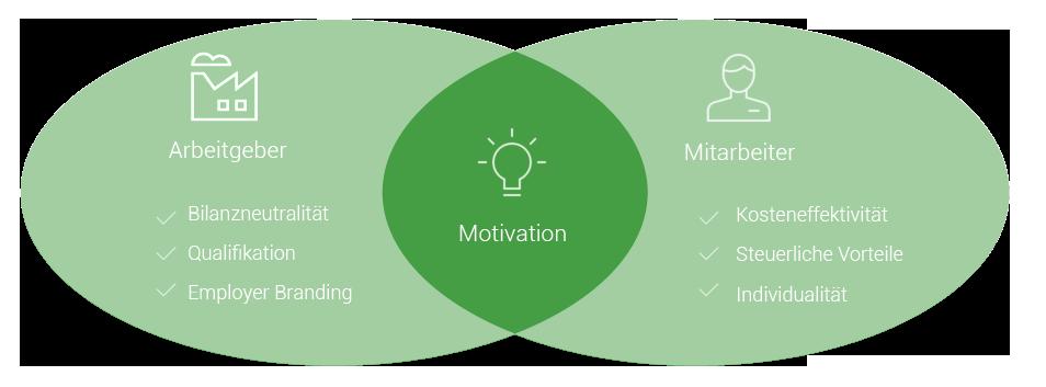 Diagramm Mitarbeiter-Förderung und Motivation